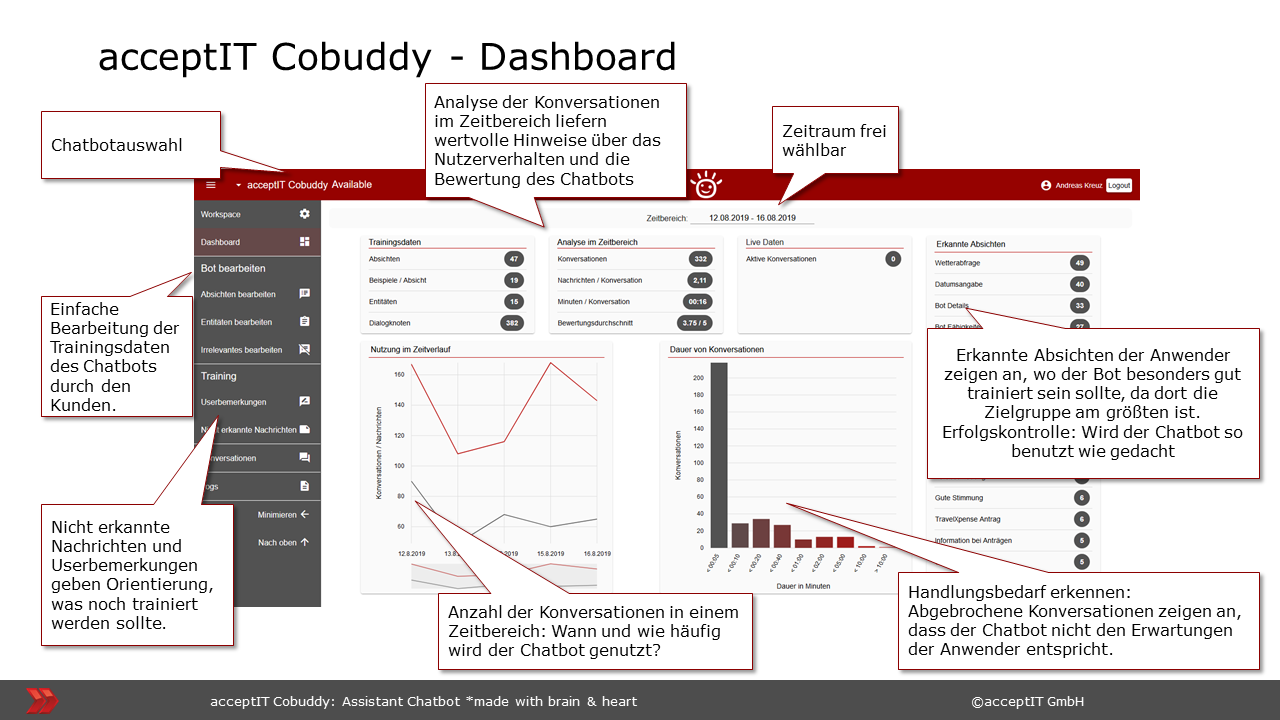assistant chatbot cobuddy dashboard